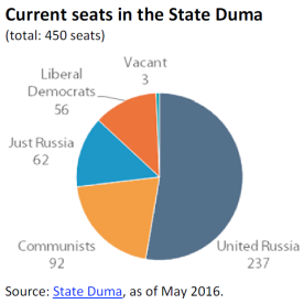 Current seats in the State Duma