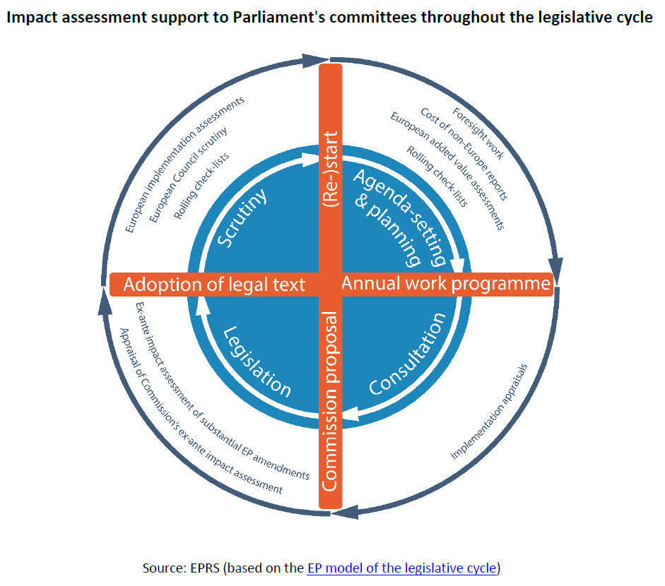 evaluation of parliament as a law Scottish parliament: public audit and post-legislative scrutiny committee   act  of evaluating laws that a parliament has passed is known as post legislative.
