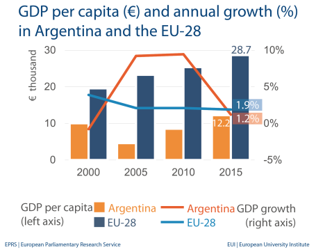 GDP per capita (€) and annual growth (%) in Argentina and the EU-28