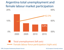 Argentina total unemployment and female labour market participation