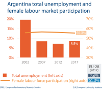 Unemployment and female labour market - Argentina
