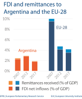 FDI and remittances - Argentina