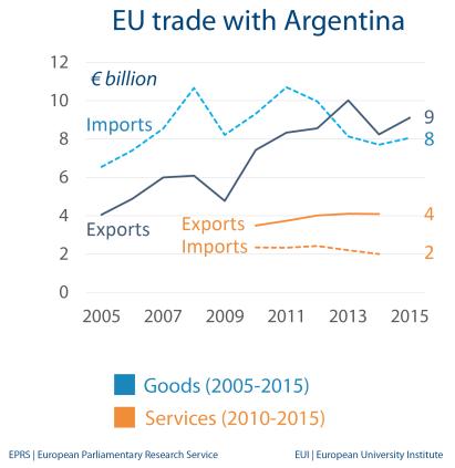 EU trade with Argentina