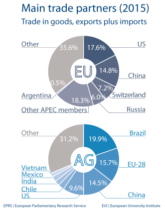 Main trade partners (2015): Trade in goods, exports plus imports