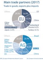 Main trade partners - Argentina