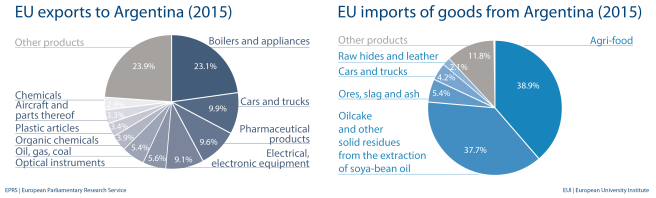 EU exports to Argentina & EU imports of goods from Argentina (2015)