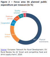 Focus area 3A planned public expenditure per measure (in %)