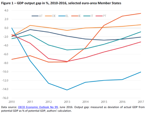 GDP output gap in %, 2010-2016, selected euro-area Member States