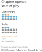 EU chapters: state of play, 2016