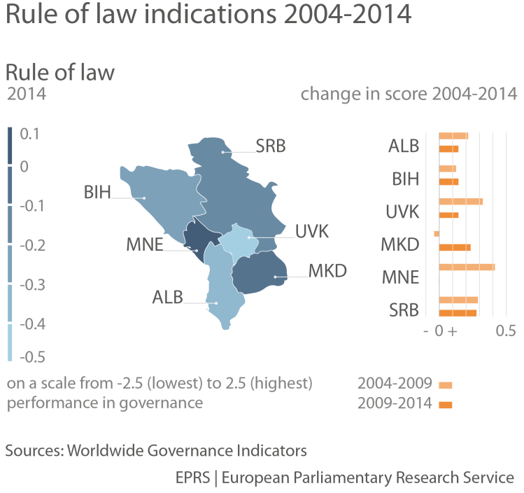 Rule of law indicators, 2004-2014