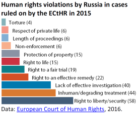 Human rights violations by Russia in cases ruled on by the ECtHR in 2015