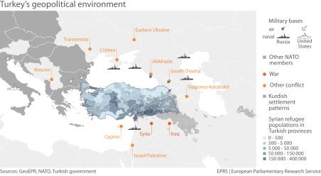 Turkey's geostrategic environment