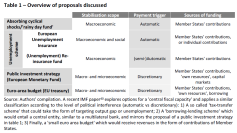 Overview of proposals discussed
