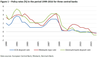 Policy rates (%) in the period 1999-2016 for three central banks