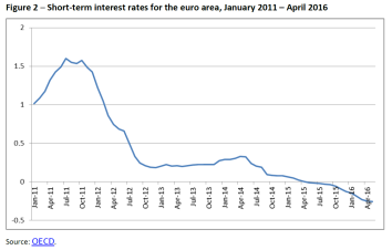 Short-term interest rates for the euro area, January 2011 – April 2016