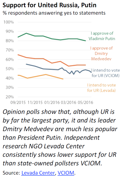 Support for United Russia, Putin