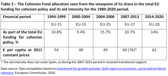 The Cohesion Fund allocation seen from the viewpoint of its share in the total EU funding for cohesion policy and its aid intensity for the 1989-2020 period