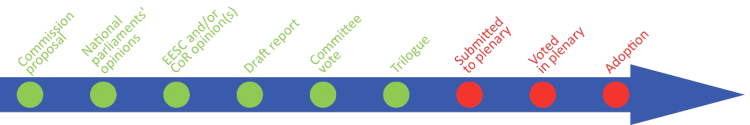 timeline-submitted-to-plenary