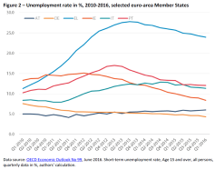 Unemployment rate in %, 2010-2016, selected euro-area Member States