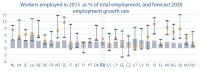 Workers employed in 2015 as % of total employment, and forecast 2020 employment growth rate