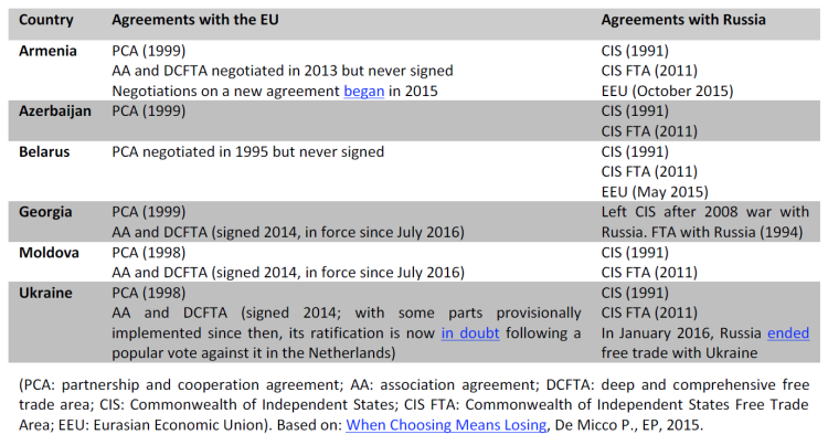 Agreements with EU and Russia