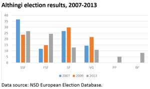 Althingi election results, 2007-2013