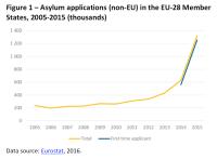 Asylum applications (non-EU) in the EU-28 Member States, 2005-2015 (thousands)