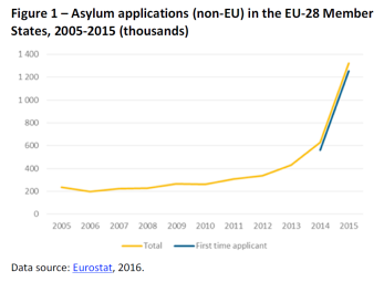Asylum applications (non-EU) in the EU-28 Member States, 2005-2015 (thousands)