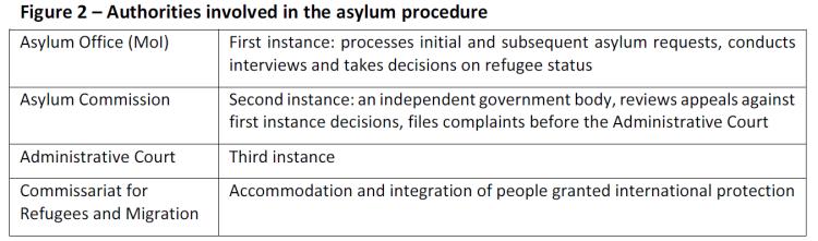 Authorities involved in the asylum procedure