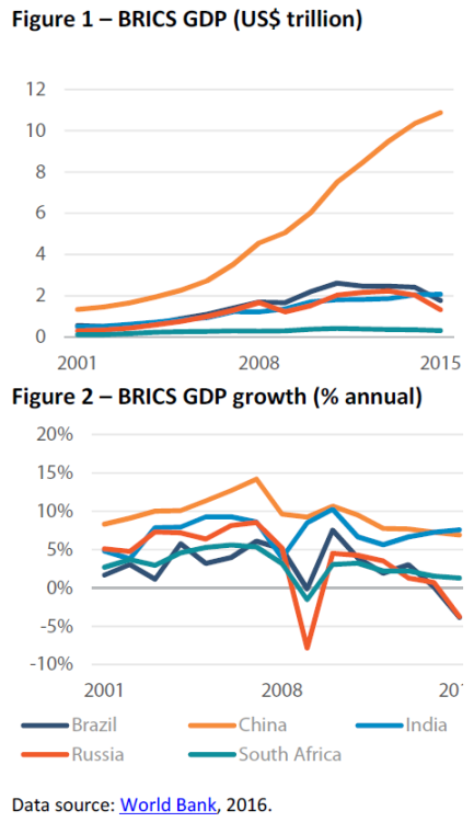 BRICS GDP & GDP growth