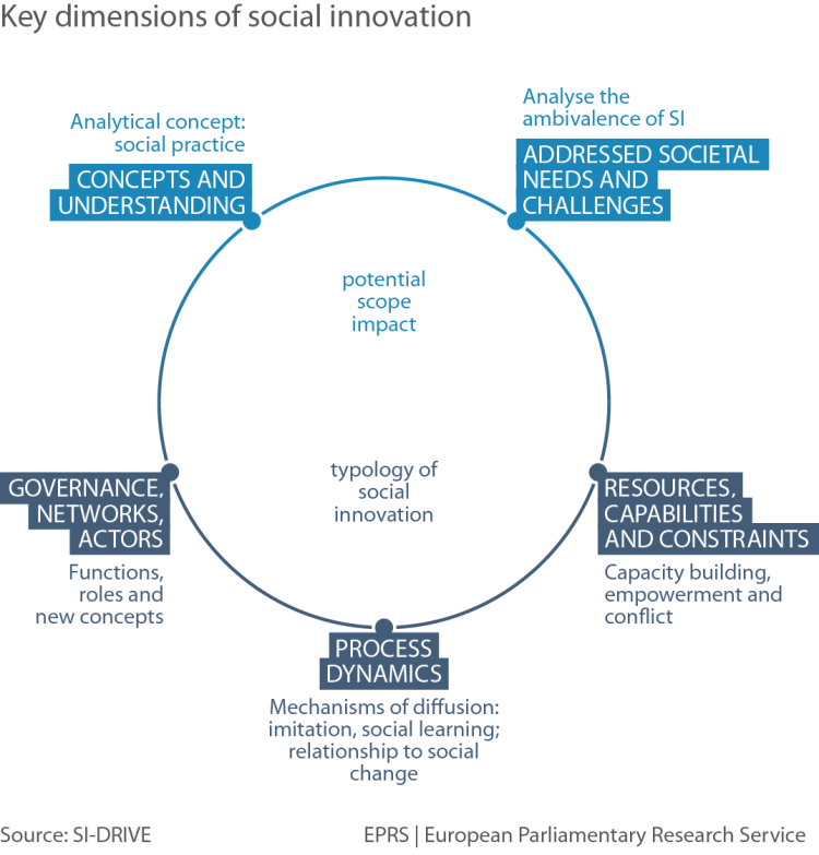 Key dimensions of social innovation