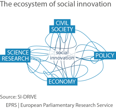 The ecosystem of social innovation