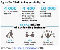 EU Aid Volunteers in figures