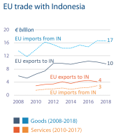 EU trade with Indonesia