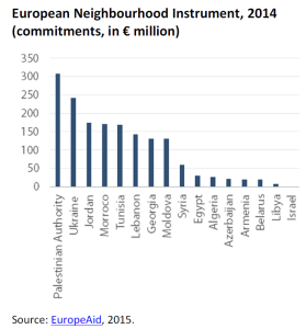 European Neighbourhood Instrument, 2014 (commitments, in € million)
