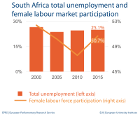 South Africa total unemployment and female labour market participation