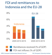 FDI and remittances to Indonesia and the EU-28
