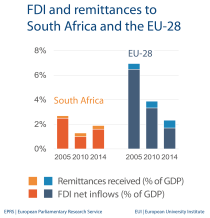 FDI and remittances to South Africa and the EU-28