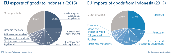 EU imports and exports of goods to Indonesia (2015)