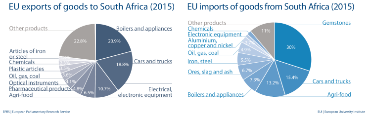 EU exports and imports of goods with South Africa