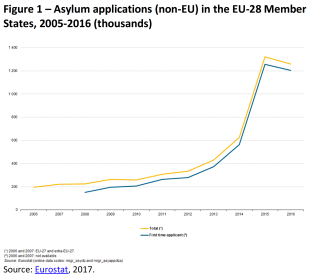 Asylum applications (non-EU) in the EU-28 Member States, 2005-2016 (thousands)