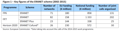 Key figures of the ERANET scheme (2002-2015)