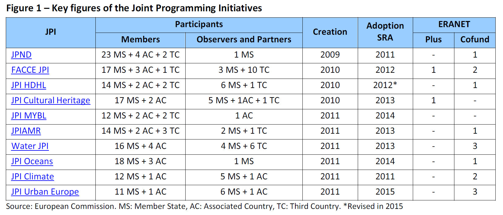 Key Figures Of The Joint Programming Initiatives European