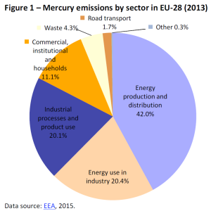Mercury emissions by sector in EU-28 (2013)