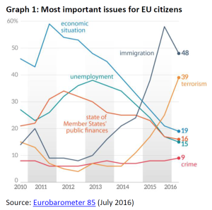 Most important issues for EU citizens