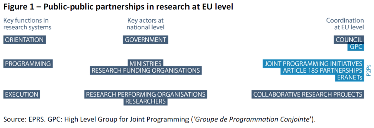 Public-public partnerships in research at EU level