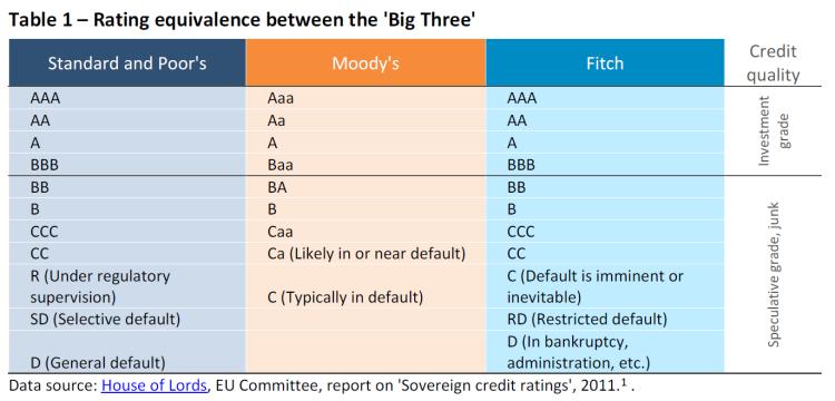 Rating equivalence between the 'Big Three'