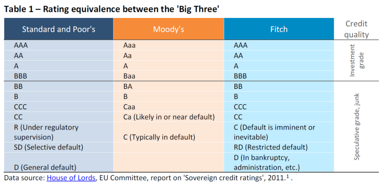 Rating equivalence between the 'Big Three'