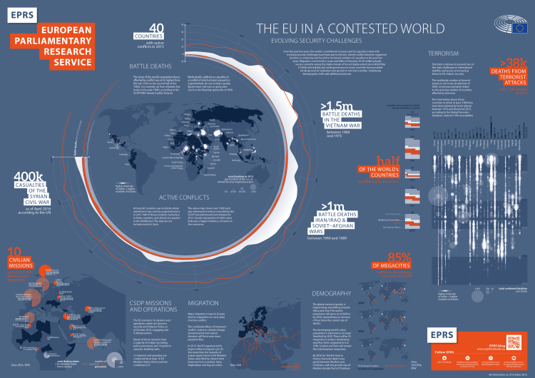 The EU in a contested World