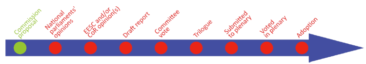 Stage: Commission's proposal